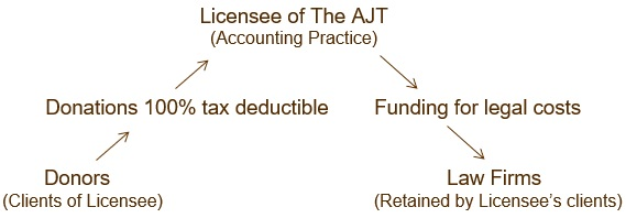 Licensee Accounting Practice diagram