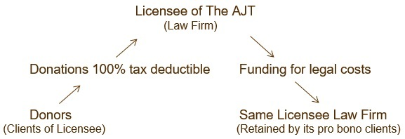 Licensee Law firm diagram